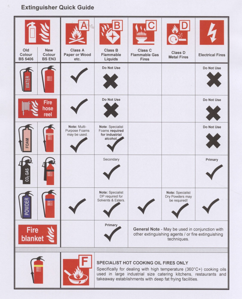 types of fire extinguisher pdf